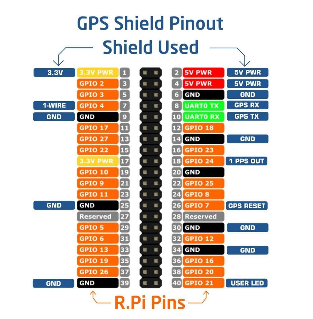 gps-pinout