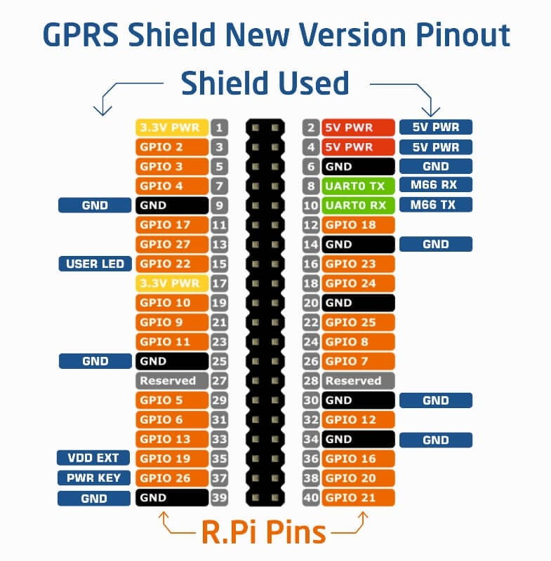 gsm-gprs-v1-5-pinouts