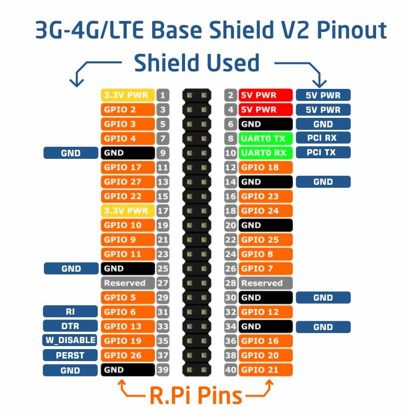 base_shiled_v2_pinout