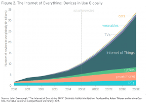projecting-growth-economic-impact-internet-of-things-c2