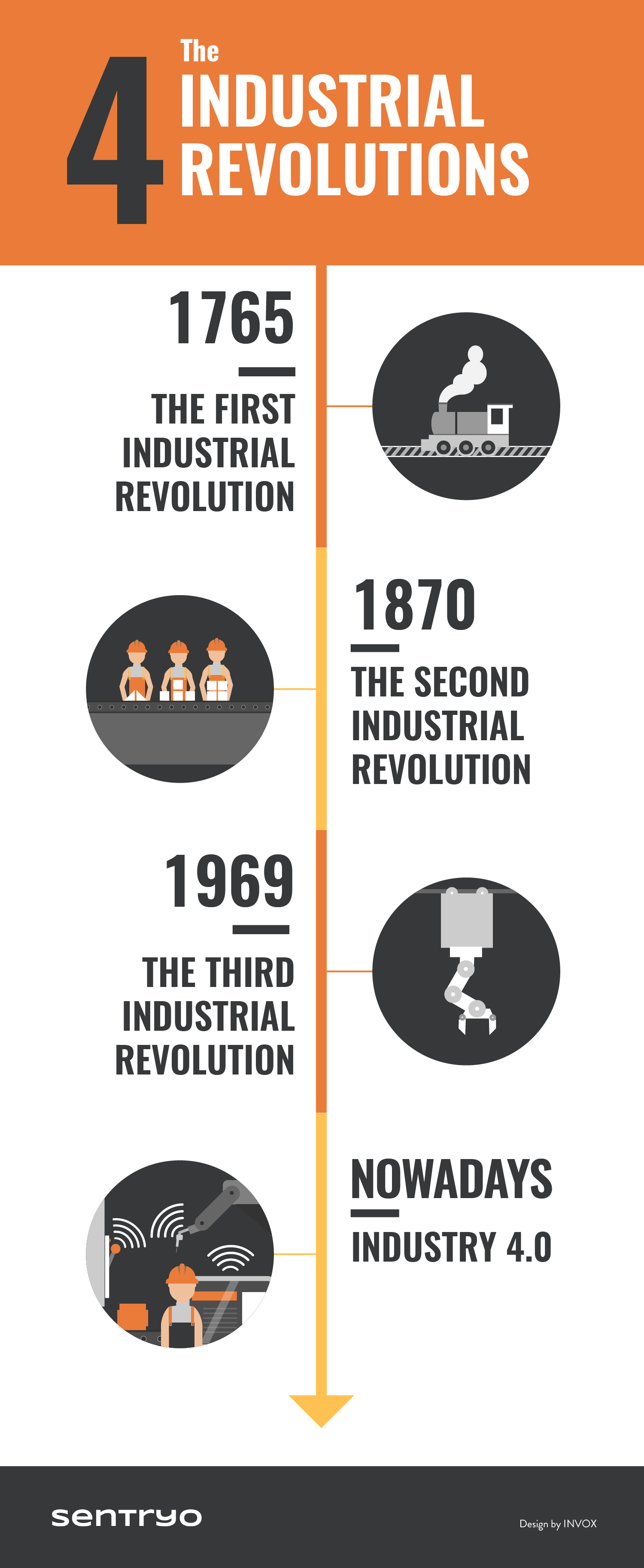 the-4-industrial-revolutions