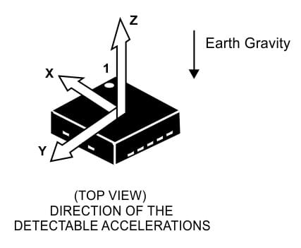 Direction of Accelerometer